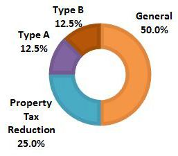 Pie graph of sales tax sources and uses