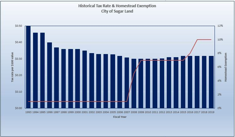 Historical Tax Rate & Homestead Exemption