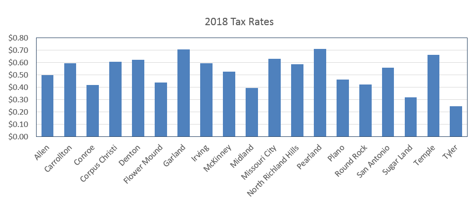 Municipal Tax Rates Comparison