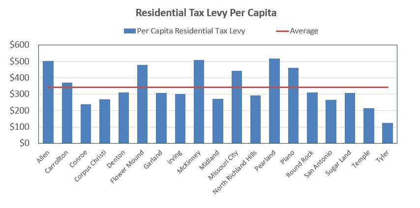 Residential Tax Levy per Capita