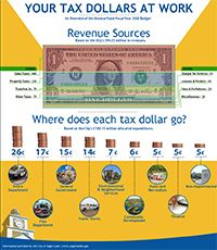 Your Tax Dollars at Work - Breakdown of FY20 Budget
