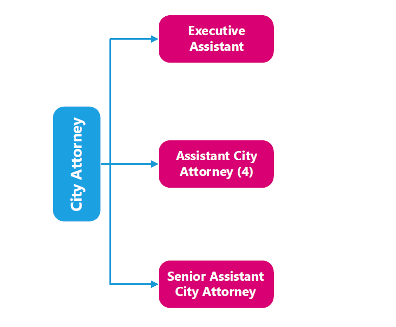 City Attorney Org Chart for Website