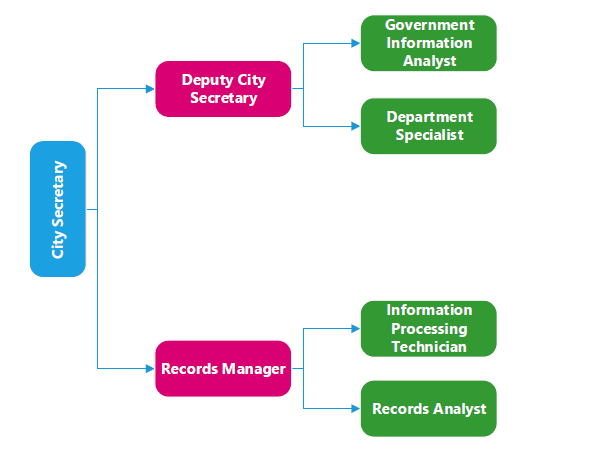 City Secretary Org Chart for Website