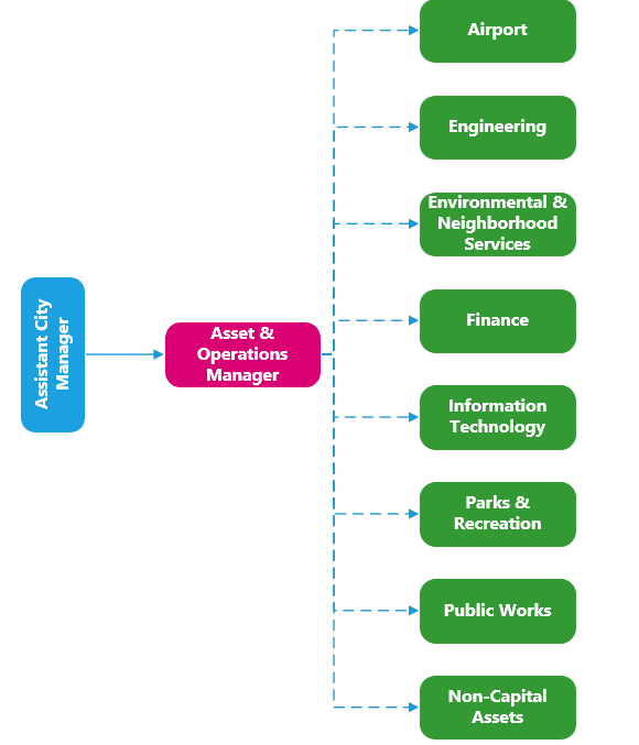 Asset Management Org Chart for website
