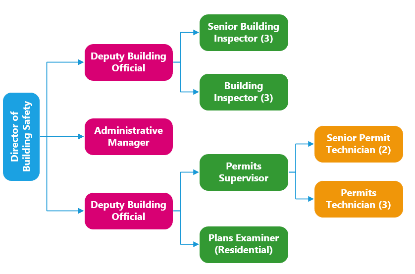 Building Safety Org Chart for Website