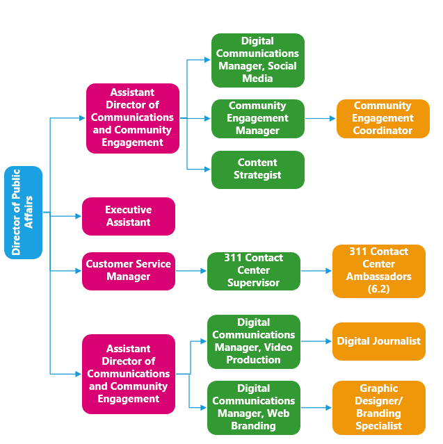 Public Affairs Org Chart for website