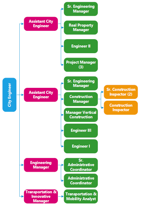 Engineering Org Chart for website