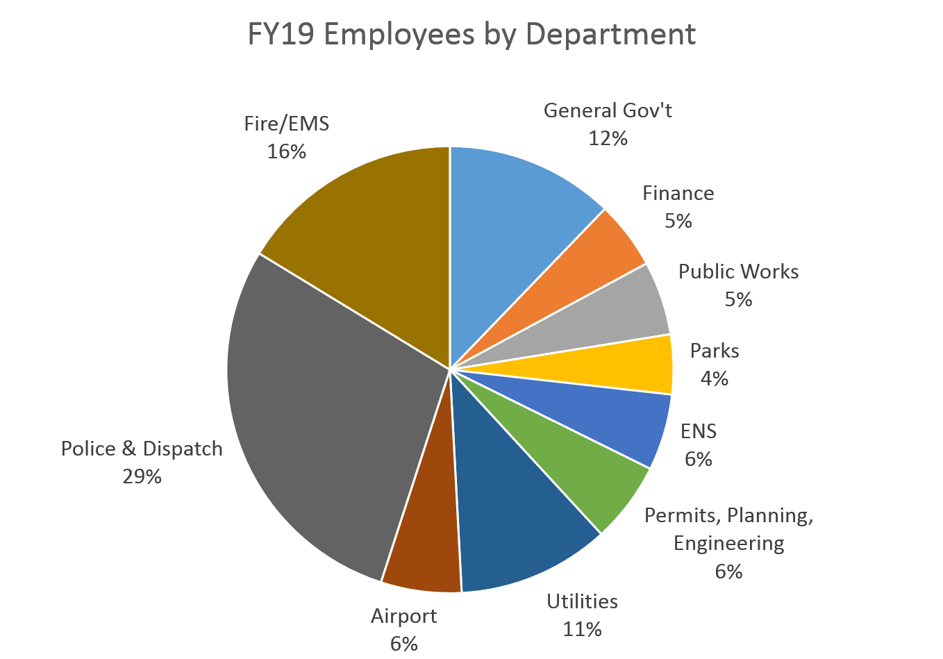 FY19 Employees by Dept
