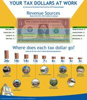 2019 Proposed Budget Infographic - Your Tax Dollars at Work