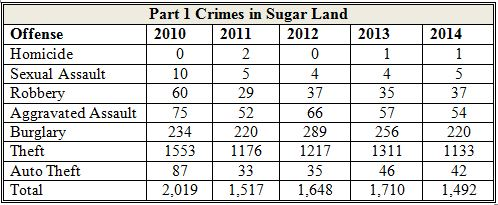 Crime Rate in Sugar Land Hits Historic Low