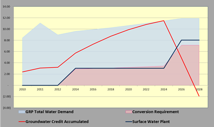 Sugar Land GRP Groundwater Credits Accumulation Projection